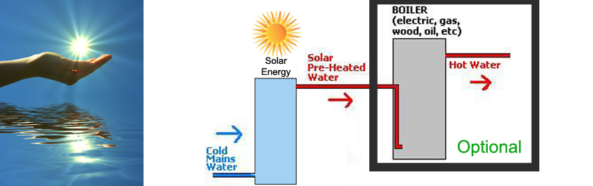 Solar Hot Water System manufacturer